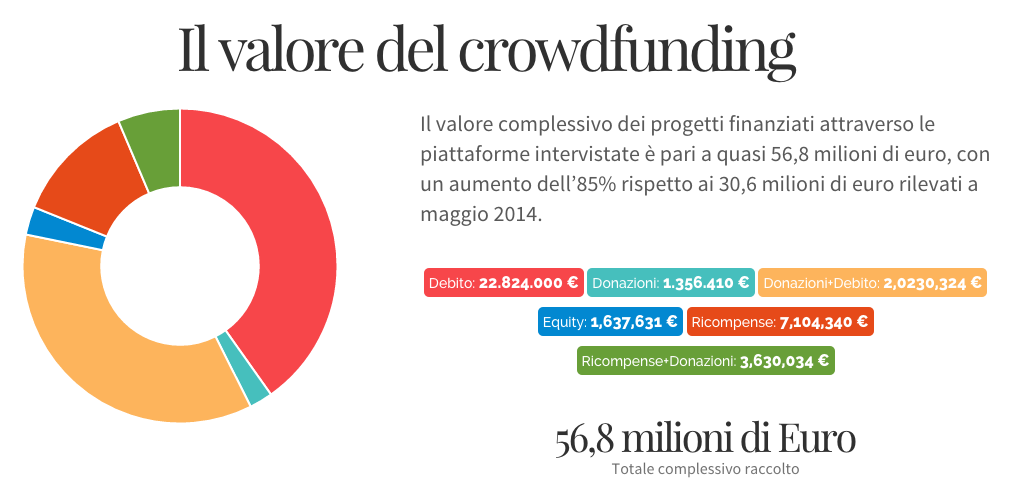 Piattaforme italiane di crowdfunding