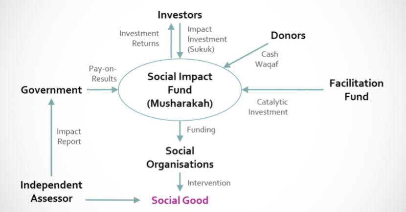 Fondi per il sociale